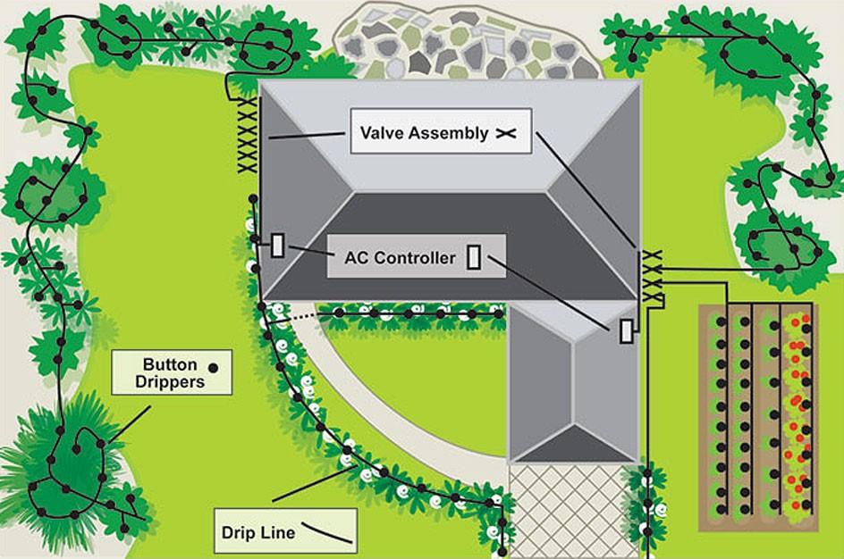 Tampa Bay Sprinkler System Installation Company – Lawn Sprinkler System Wiring Diagram